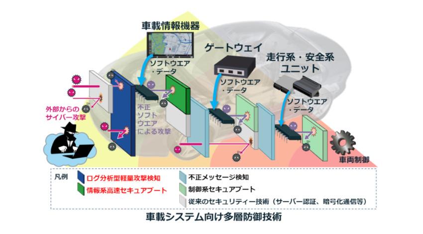 三菱電機、コネクテッドカーのサイバーセキュリティー対策を行う「車載システム向け多層防御技術」を開発