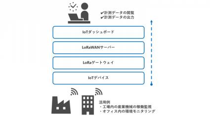 西菱電機が「IoT無料モニター」募集、プライベートLoRaWAN検証キットを提供