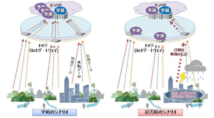 NEC・東京大学・NTT・早稲田大学、IoT機器からクラウド環境への通信量を削減する実証実験を開始