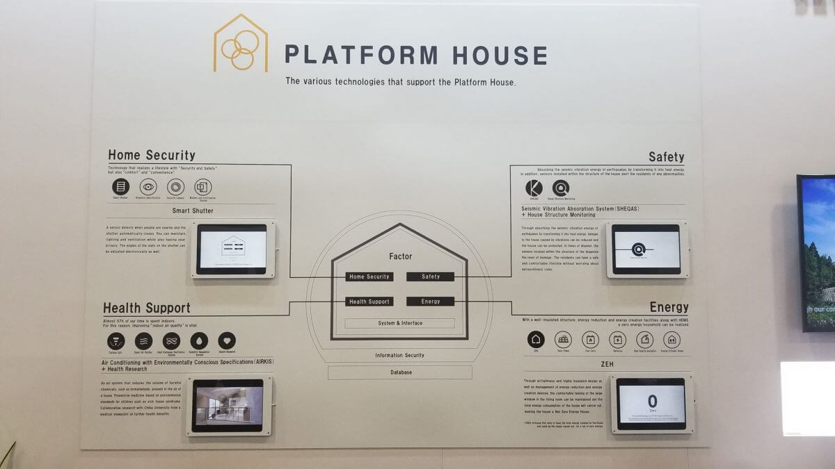 積水ハウスの「PLATFORM HOUSE」全体像
