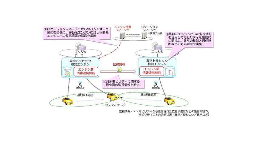NTT・NTTドコモ・日立、自律型モビリティシステムを実現する多様な状況に応じた周波数有効利用技術を研究開発