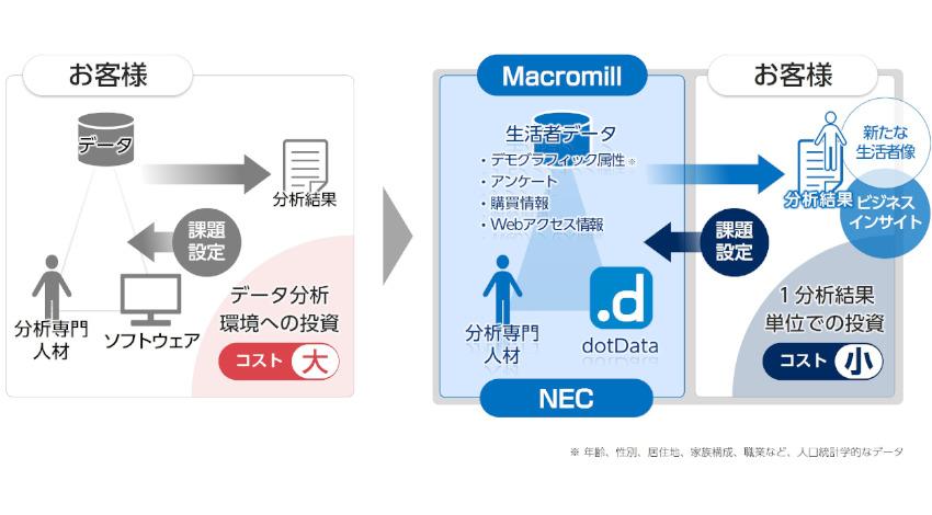 NECとマクロミル、マーケティングに活用するAI分析サービスを提供開始