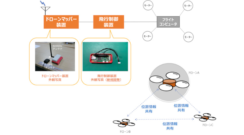 NICT、ドローン同士の直接通信でニアミスを自動回避する位置情報共有システムを開発