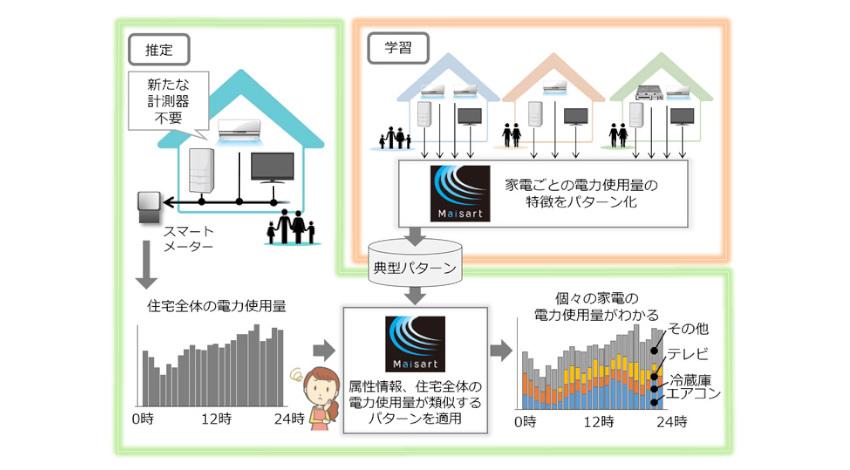 三菱電機、AIが家電ごとの電力使用量を推定する技術を開発