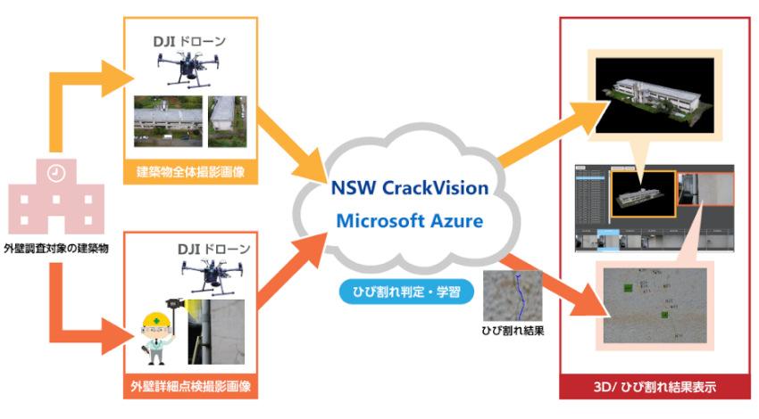 DJI・日本マイクロソフト・NSW、ドローンとAI活用の建築物メンテナンスサービスの開発で協業