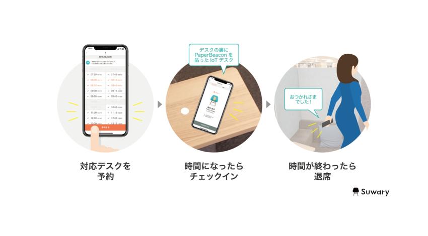 ボクシーズとプラス、オフィスのフリーアドレスをアプリで効率化する簡易座席予約アプリ「Suwary」開発