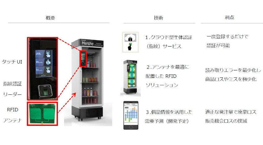 Liquidとパナソニック、生体認証とRFIDを活用した手ぶらで商品を購入できる「無人販売ショーケース」開発
