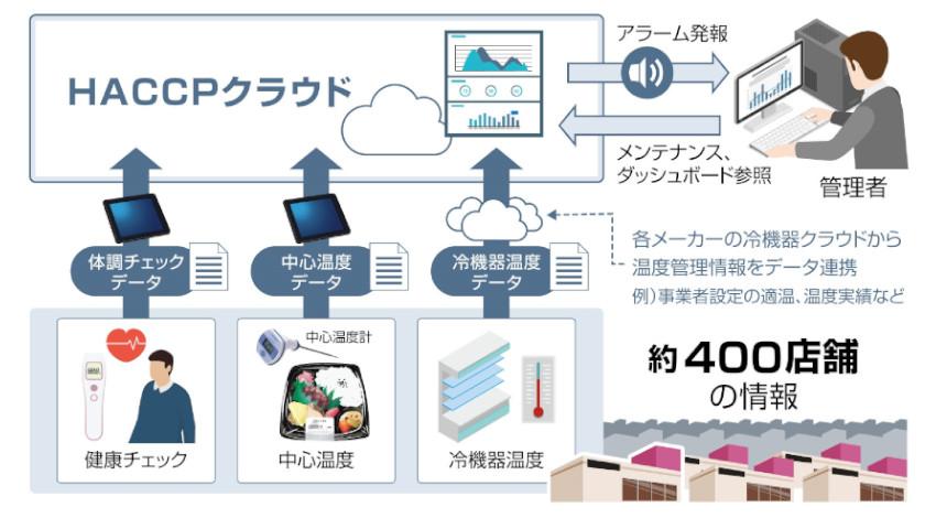 イオンリテール、IoT活用のクラウドシステム導入でHACCP対応