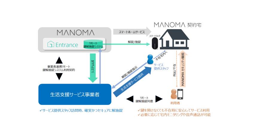 ソニーネットワークコミュニケーションズのスマートホームサービス「MANOMA」、生活支援サービス事業者が施錠管理できる機能をスタート