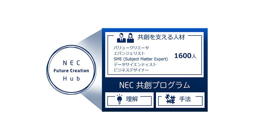 NEC、新たなイノベーションを生む共創空間「NEC Future Creation Hub」を新設