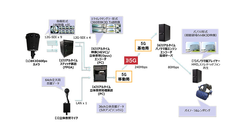 NTTドコモ、5G活用の360度8K3D60fpsVRライブ映像配信・視聴システムを開発