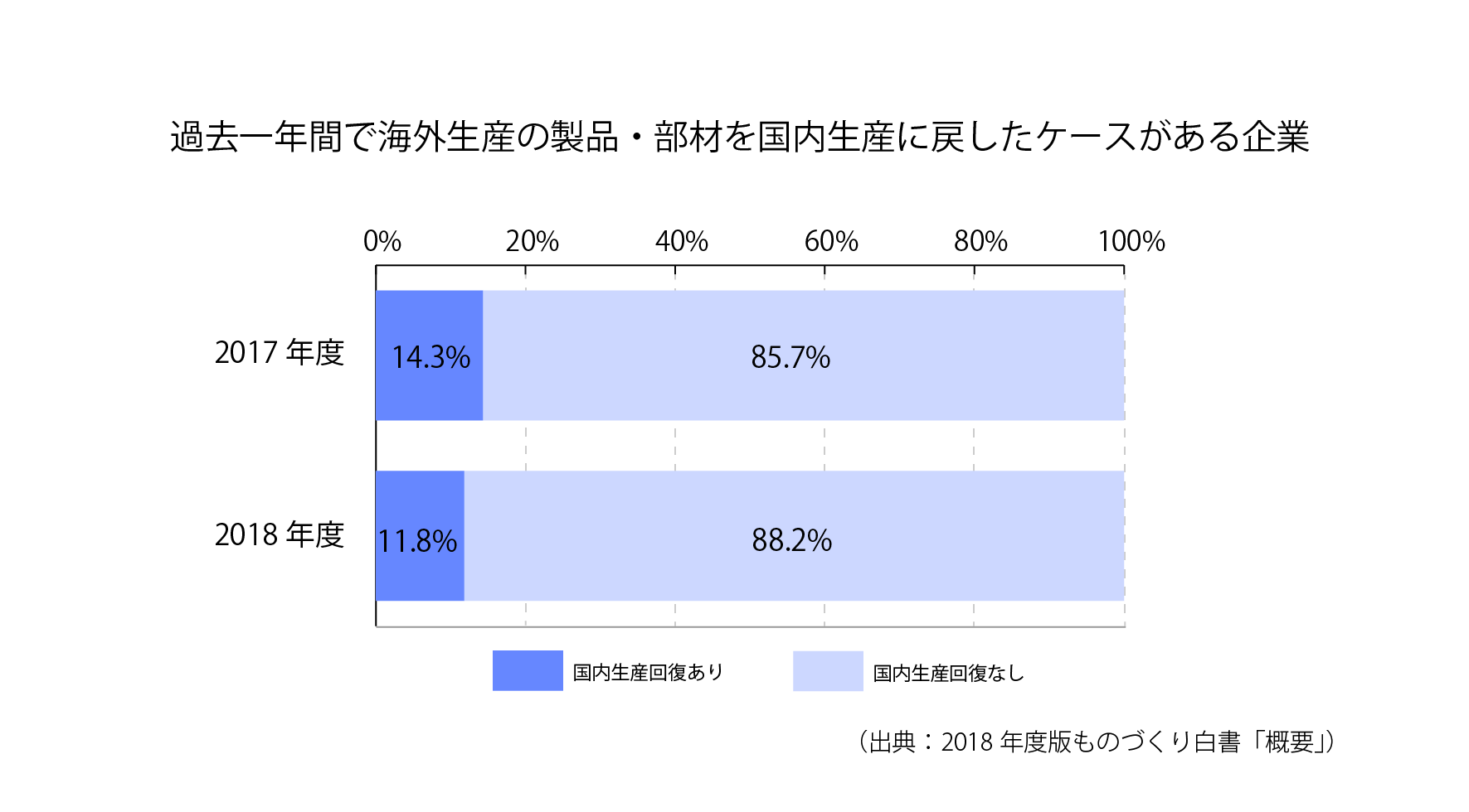 [S7-1]過去一年間で海外生産の製品・部材を国内生産に戻したケースがある企業