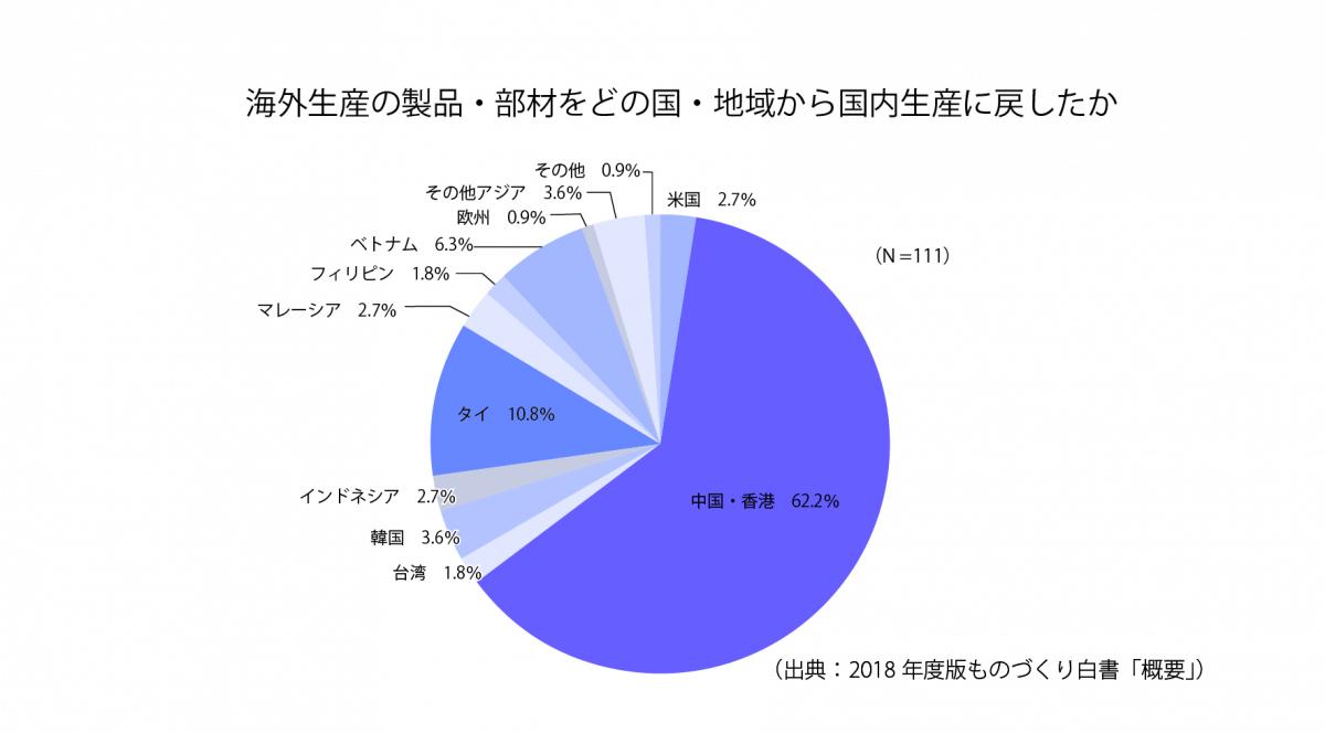 [S7-2]海外生産の製品・部材をどの国・地域から国内生産に戻したか