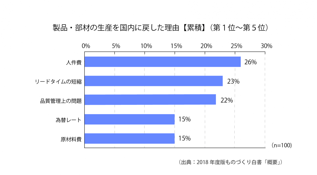 [S7-3]製品・部材の生産を国内に戻した理由【累積】(第1位~第5位)