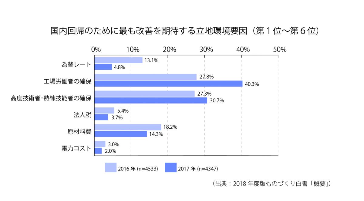 [S7-4]国内回帰のために最も改善を期待する立地環境要因(第1位~第6位)