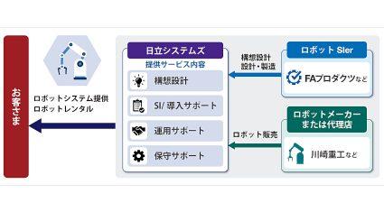 FAプロダクツと日立システムズ、協働ロボット導入など工場のスマート化で協業