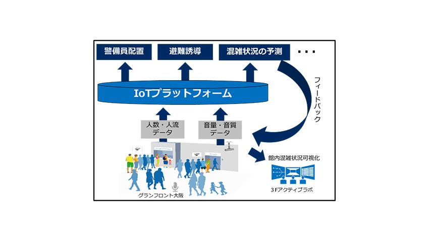 NEC、APIR・NTT西日本と共同でICT・IoT活用したスマートシティの実証実験を開始