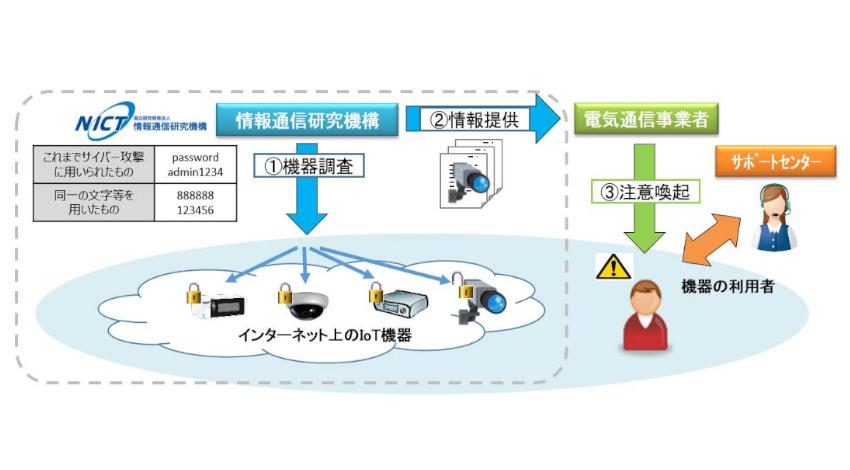 総務省とNICT、サイバー攻撃に弱いIoT機器の調査と利用者への注意喚起を行う取組「NOTICE」実施