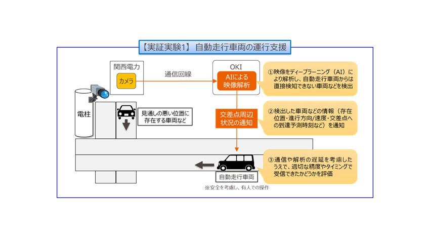 OKI・関西電力・日本総研、屋外カメラ映像とAIを活用した自動走行車両の実証実験を開始