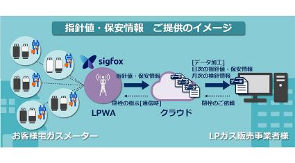 ミツウロコCSとNEC、IoTを活用したLPガスメーターの情報を収集・提供するサービスを展開開始