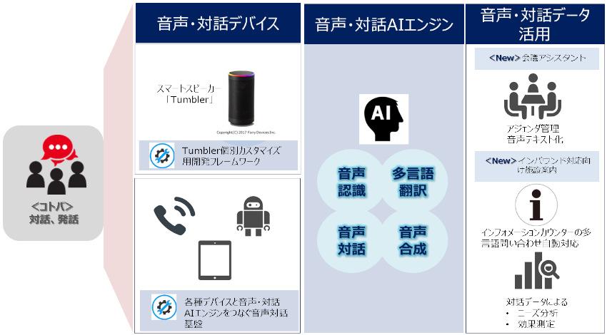 TIS、スマートスピーカー活用の「音声・対話AIサービス」に2つの新メニューを追加