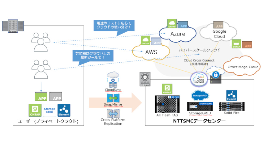 NTTスマートコネクト・テクノプロ・ネットアップ、国内向けクラウド接続サービスを提供