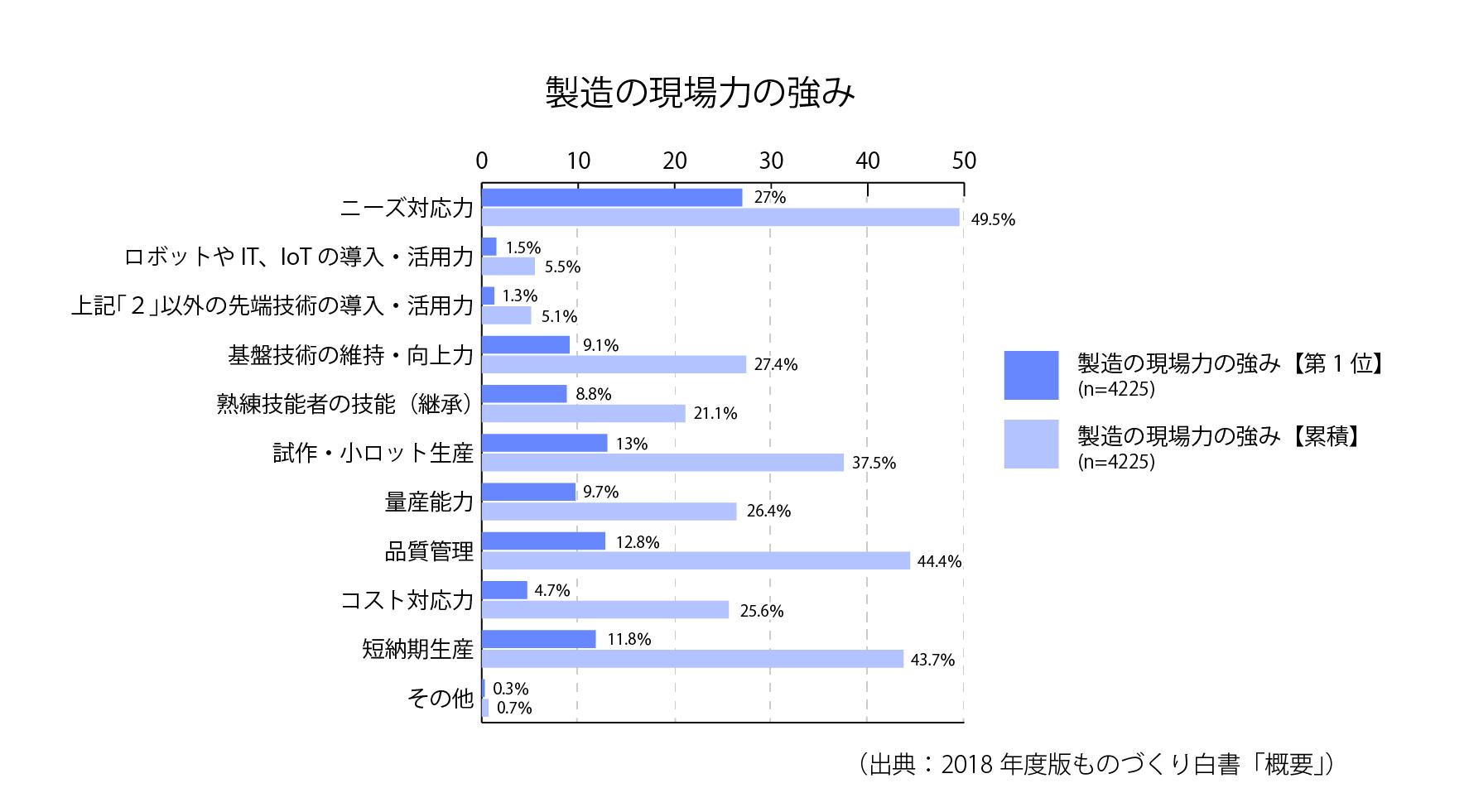 [S10-1]製造の現場力の強み