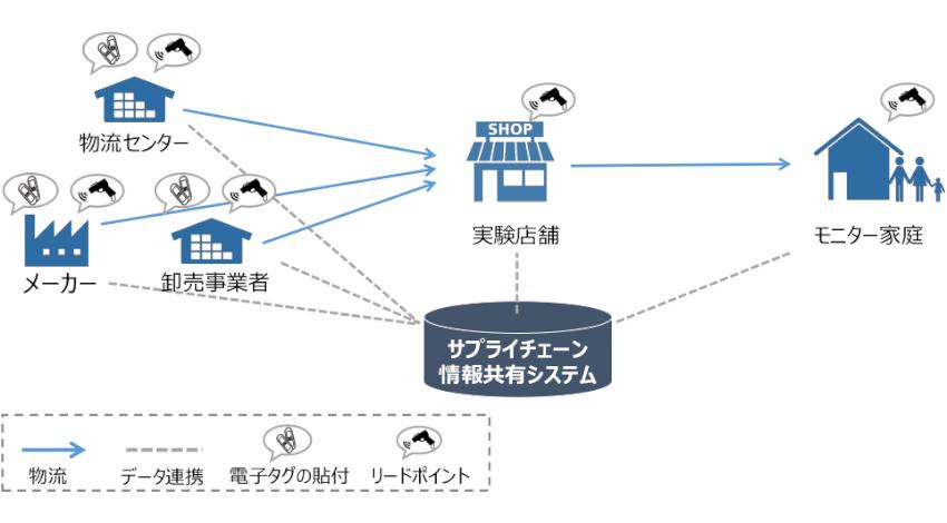 経産省、電子タグを用いた情報共有システムの運用実験を開始