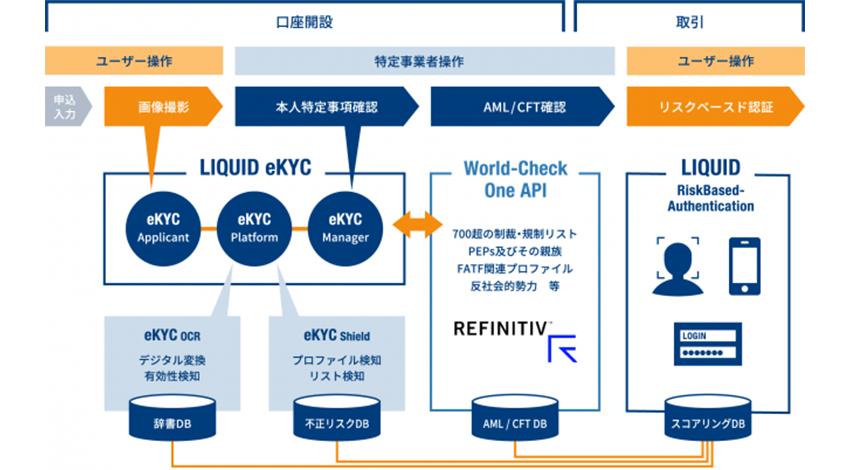 株式会社Liquid、リフィニティブと改正犯収法に準拠した本人確認と顧客デューデリジェンスの連携を可能とするオンライン化ソリューションに関するパートナーシップ契約を締結