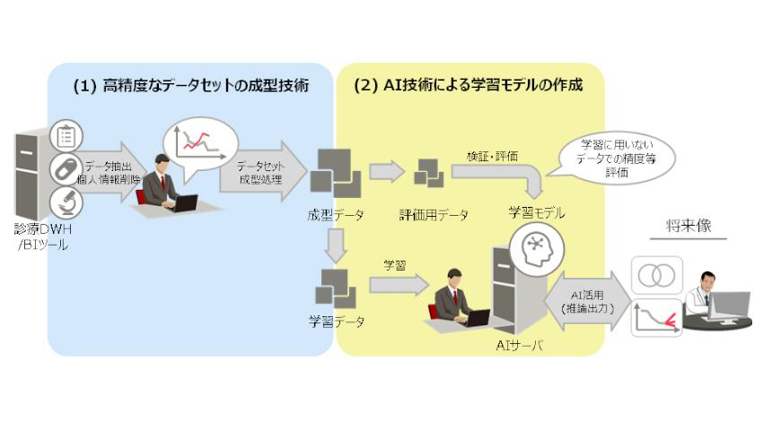 富士通と札幌医科大学、糖尿病患者への投薬効果をAIが予測する共同研究開発に着手
