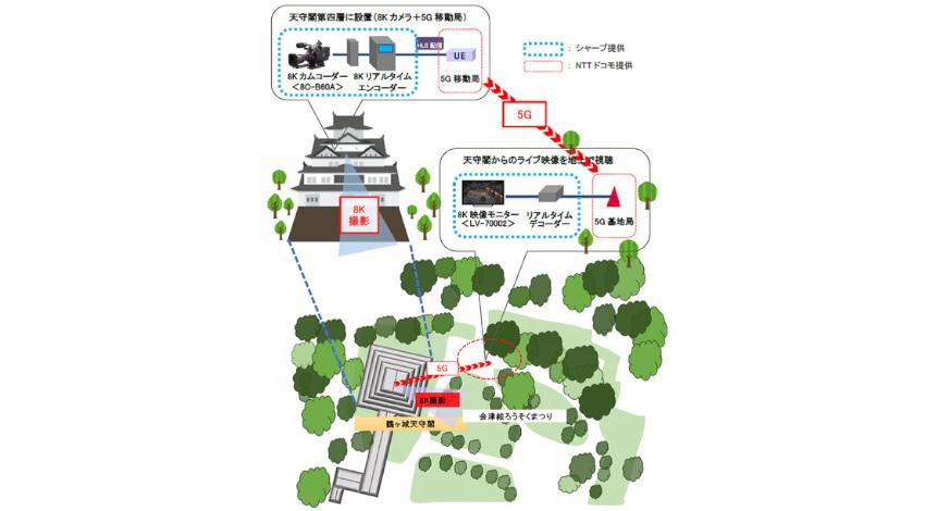 シャープがNTTドコモと会津若松市と連携、5Gによる8K映像のライブ伝送実証試験を実施