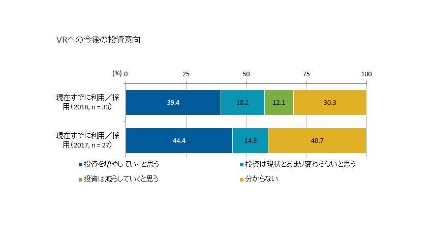 IDC、国内企業でVRのビジネス利用が増加傾向と発表