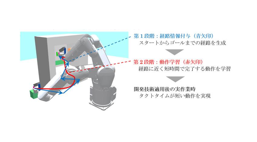 三菱電機、生産現場で活用する「段階的に素早く学ぶAI」「行動分析AI」を開発