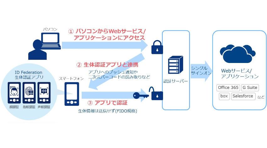 NTTコミュニケーションズ、 「ID Federation」でスマートフォンを使用した生体認証ログインが可能なメニューの提供を開始