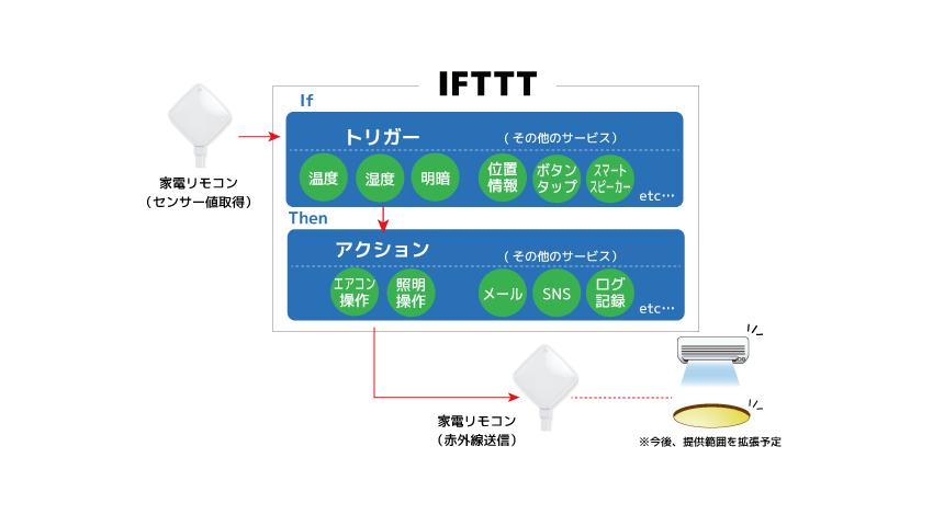 ラトックシステムのスマート家電リモコンがIFTTTに対応、温度などのセンサー値で家電が自動制御可能に