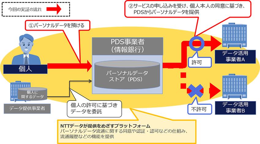 NTTデータ、情報銀行の仕組みを支えるプラットフォームの実証実験を開始