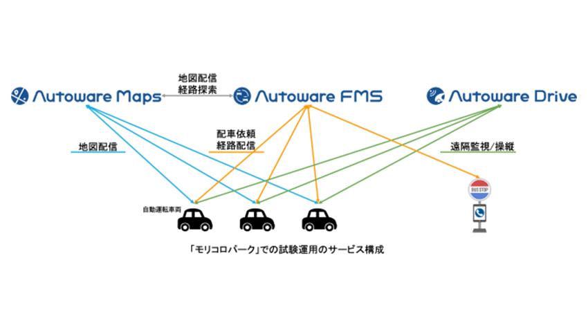 ティアフォー、完全自動運転EVを使ったモビリティサービス「One Mile Mobility(OMM)」の試験運用を開始