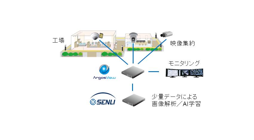 VIOの映像監視システム「ArgosView」とISPのAIエンジン「SENLI」が連携、製造業向け映像ソリューション開発を加速