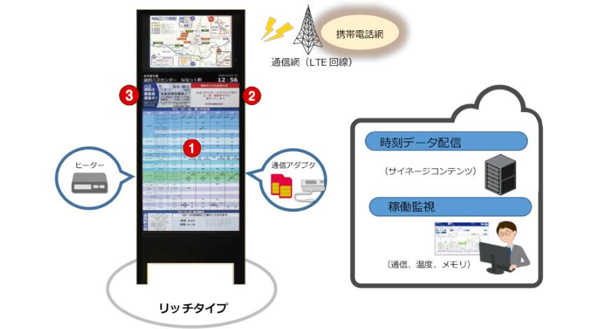 安川情報システム・西鉄グループ・岩手県交通、スマートバス停の実証実験を盛岡市内で開始
