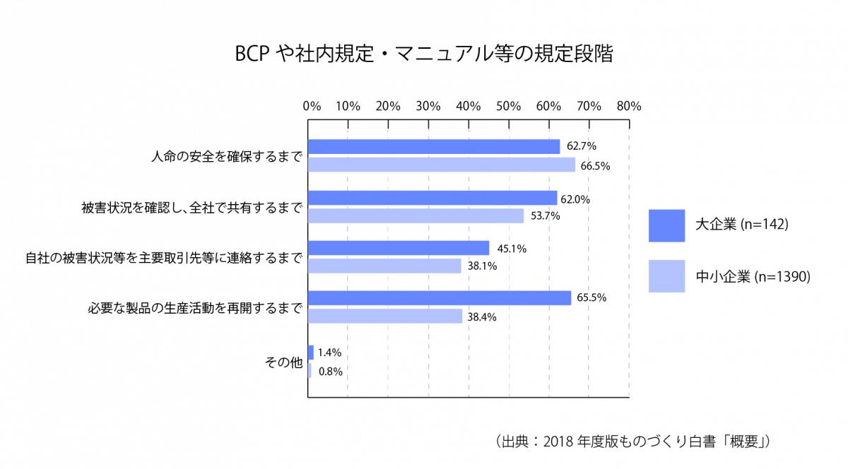 [18-3]BCPや社内規定・マニュアル等の規定段階