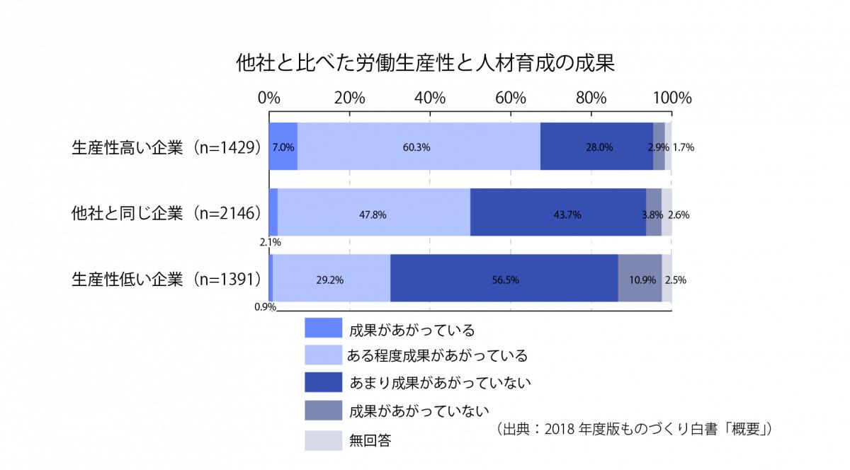 [S26-3]他社と比べた労働生産性と人材育成の成果