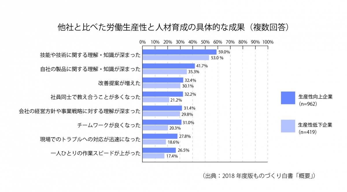 [S28-2]他社と比べた労働生産性と人材育成の具体的な成果(複数回答)