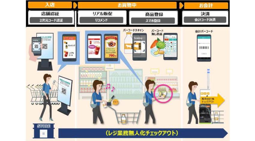 東芝テックと近商ストア、スマートフォン・AIによる映像解析技術を活用したレジ業務無人化の実証実験
