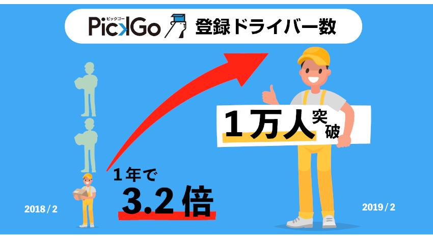 荷主と配送ドライバーをマッチングする「PickGo」、登録ドライバーが1万人以上に