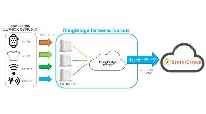 Agx、BLEデータをセンサーコーパスにシームレス接続する「ThingBridge for SensorCorpus」を発表