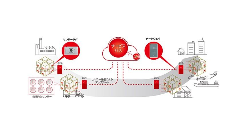 日通、インテル・ハネウェルとの協業開発によるIoTを活用した輸送状況可視化サービスを販売