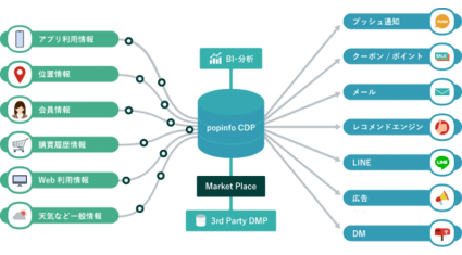 アイリッジ、popinfoで顧客データ分析プラットフォームと新ダッシュボードを提供開始
