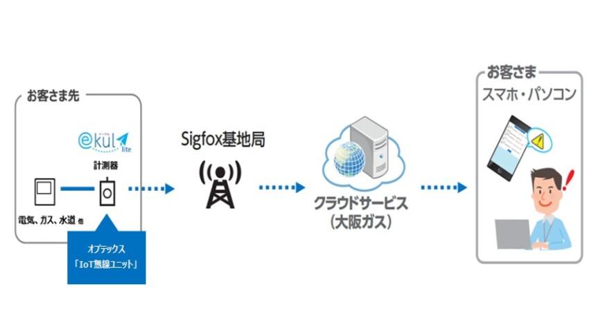 オプテックスのIoT無線ユニット、大阪ガスのエネルギー簡易データ計測サービス「ekul lite」に採用