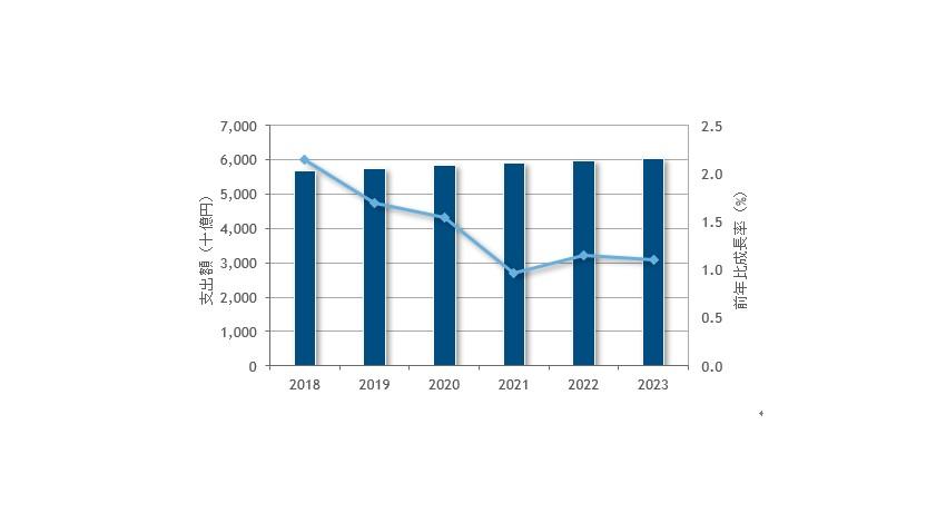 IDC、2018年の国内ITサービス市場は前年比2.1%増の5兆6,664億円に成長と発表