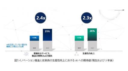 日本マイクロソフト、AIによるイノベーションと生産性向上が2021 年までに2倍以上へと調査結果発表 LINEで送る